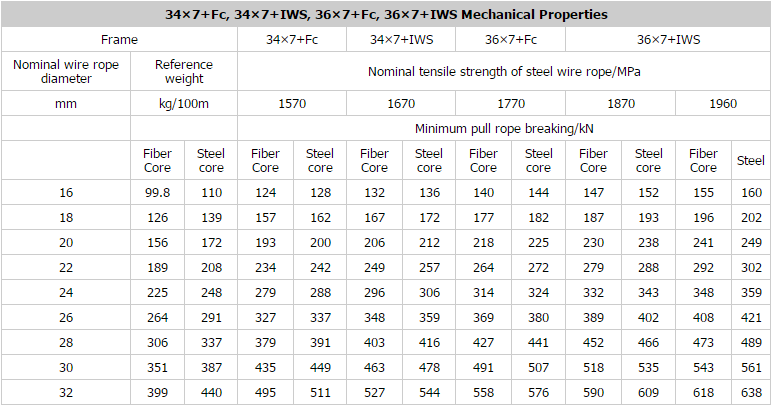 Stainless Steel Wire Rope - Shanghai Metal Corporation