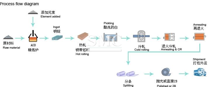 Stainless steel conveyor belt Price   Supplier & Manufacturer