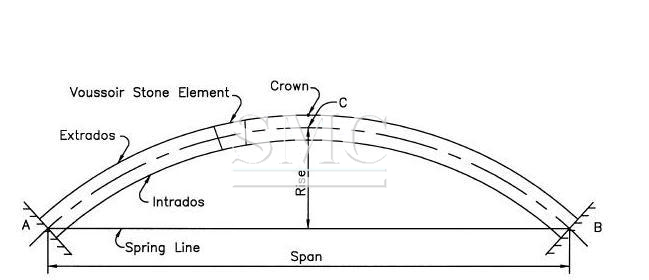 what are the types of arch bridges we know