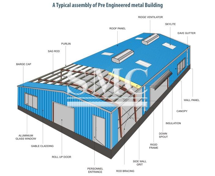 Pre engineered buildings are factory-built buildings of steel