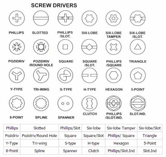 Screws Configurations For Machinery And Equipment Spare
