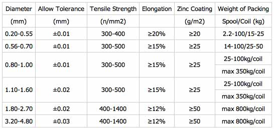 Hot Dip Galvanized Steel Wire for Construction (GI Wire) - Shanghai ...